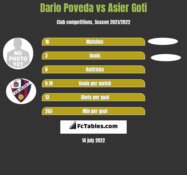 Dario Poveda vs Asier Goti h2h player stats