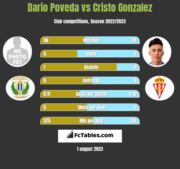 Dario Poveda vs Cristo Gonzalez h2h player stats