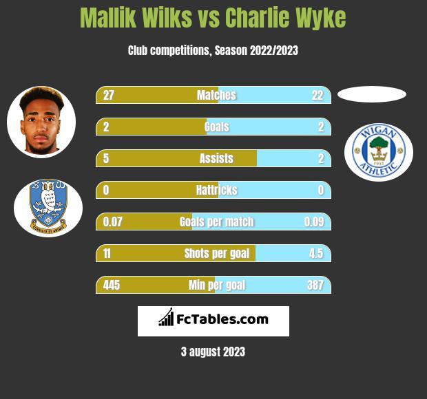 Mallik Wilks vs Charlie Wyke h2h player stats