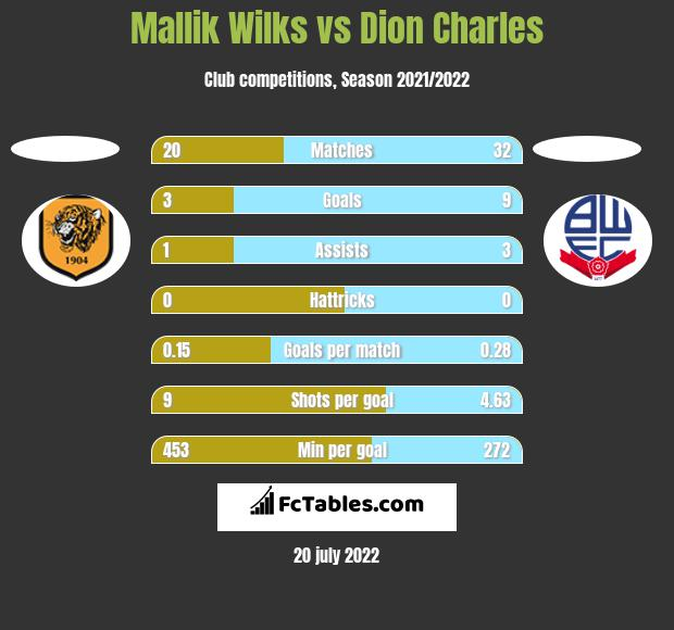 Mallik Wilks vs Dion Charles h2h player stats