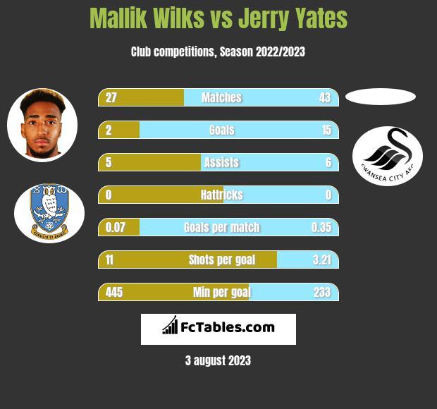 Mallik Wilks vs Jerry Yates h2h player stats