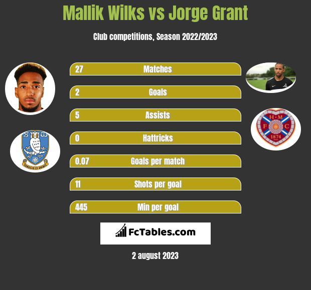 Mallik Wilks vs Jorge Grant h2h player stats