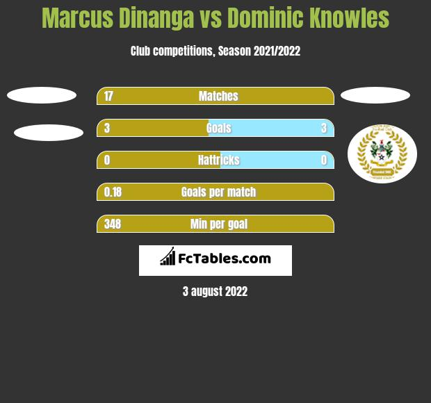 Marcus Dinanga vs Dominic Knowles h2h player stats