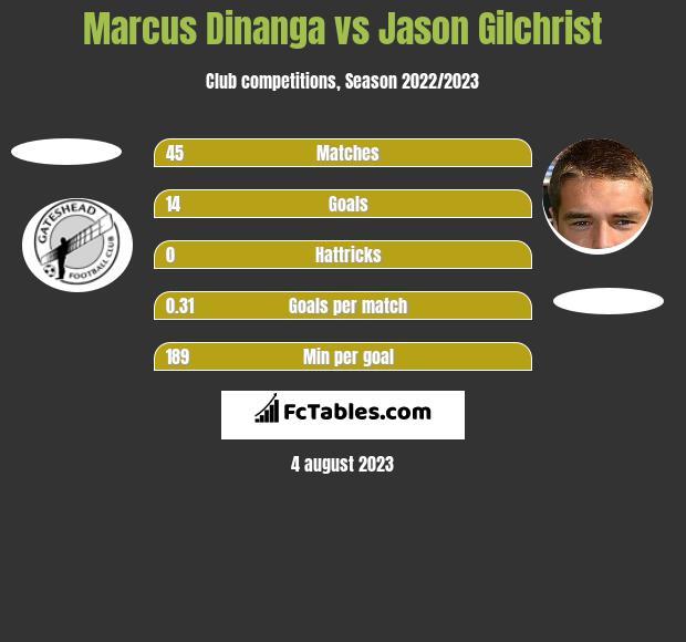 Marcus Dinanga vs Jason Gilchrist h2h player stats