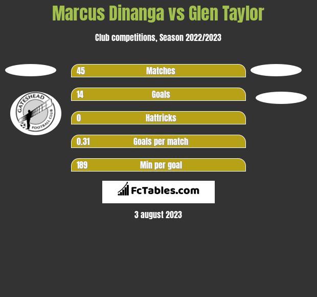 Marcus Dinanga vs Glen Taylor h2h player stats