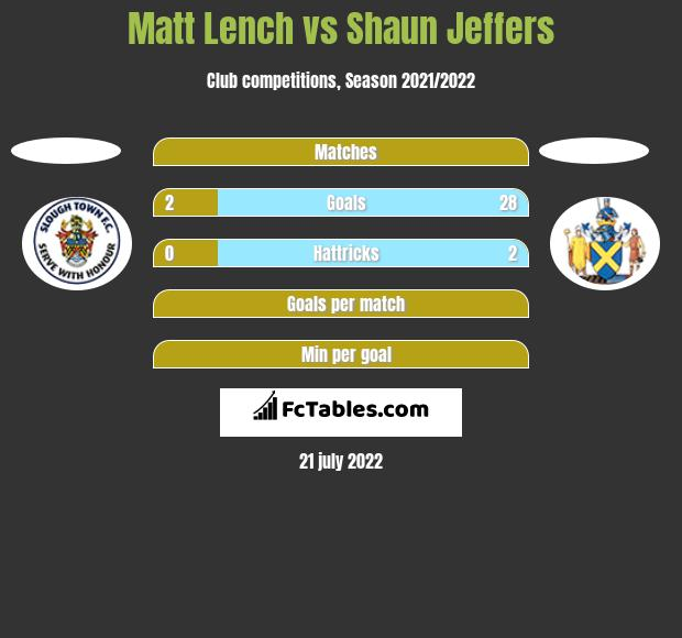 Matt Lench vs Shaun Jeffers h2h player stats