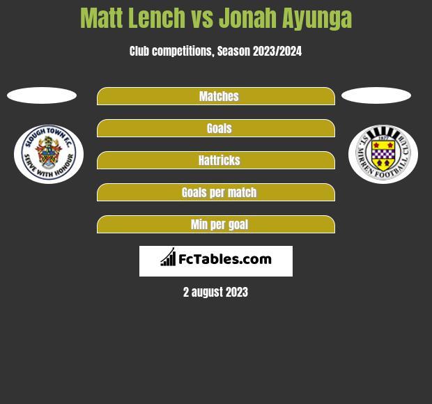 Matt Lench vs Jonah Ayunga h2h player stats