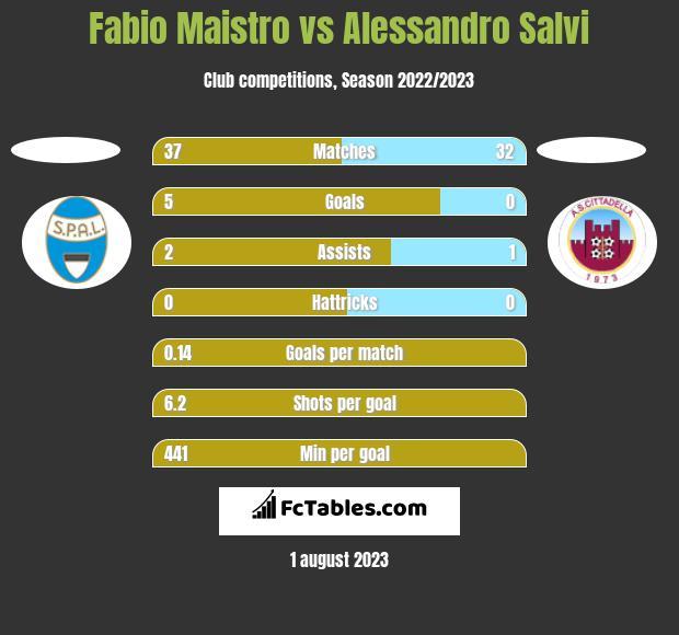 Fabio Maistro vs Alessandro Salvi h2h player stats