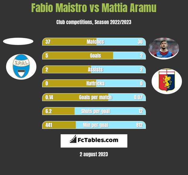 Fabio Maistro vs Mattia Aramu h2h player stats