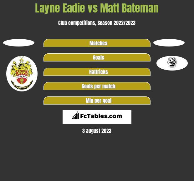 Layne Eadie vs Matt Bateman h2h player stats