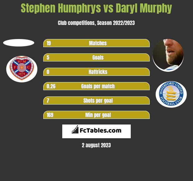 Stephen Humphrys vs Daryl Murphy h2h player stats