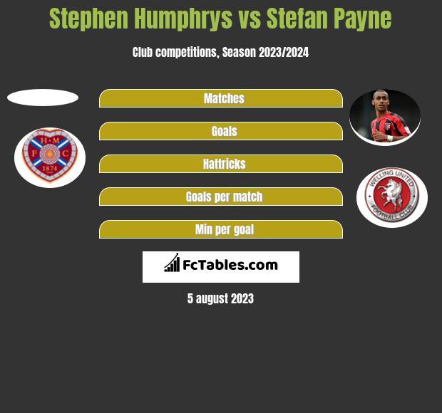 Stephen Humphrys vs Stefan Payne h2h player stats