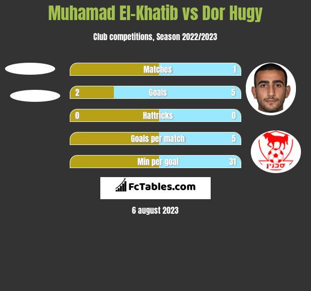Muhamad El-Khatib vs Dor Hugy h2h player stats