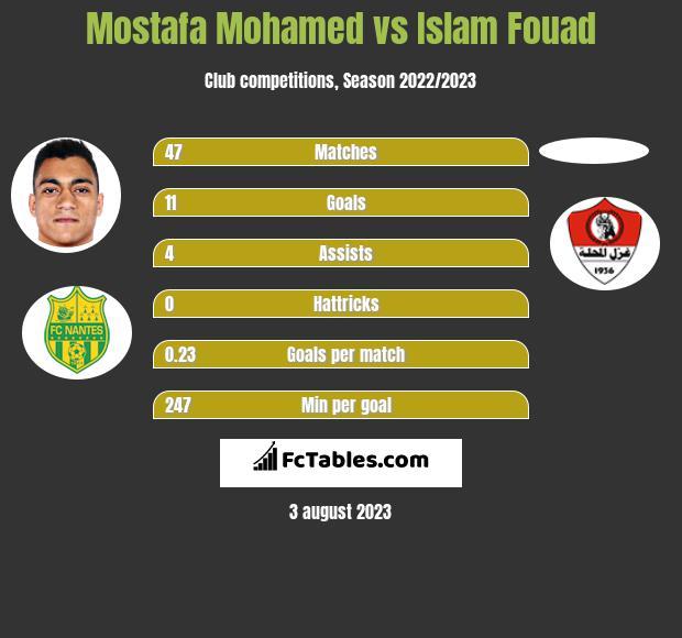 Mostafa Mohamed vs Islam Fouad h2h player stats