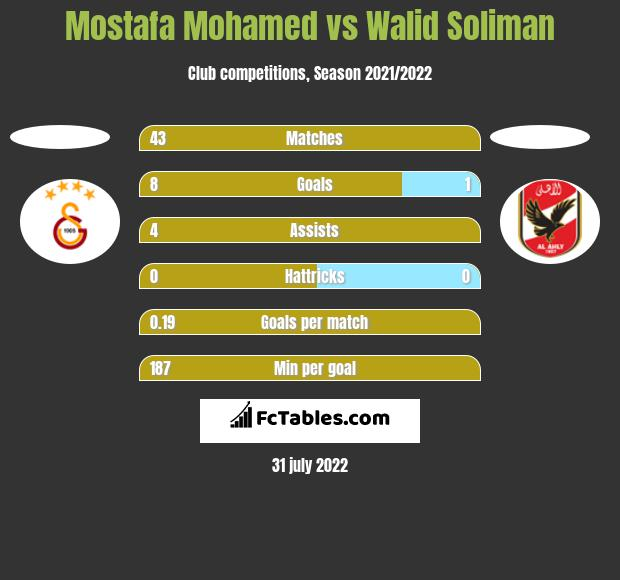 Mostafa Mohamed vs Walid Soliman h2h player stats