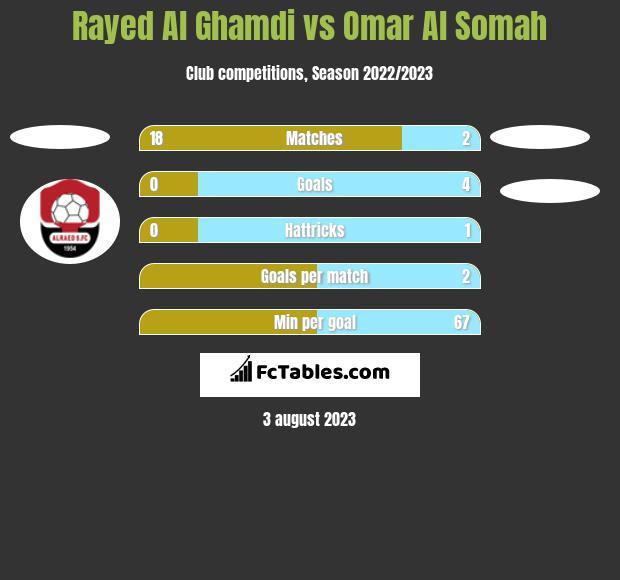 Rayed Al Ghamdi vs Omar Al Somah h2h player stats