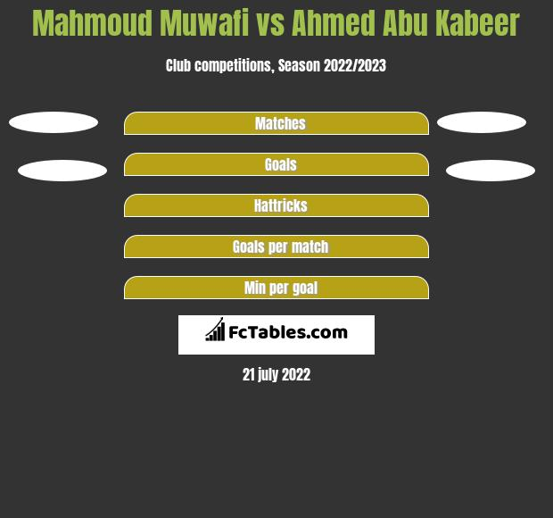 Mahmoud Muwafi vs Ahmed Abu Kabeer h2h player stats