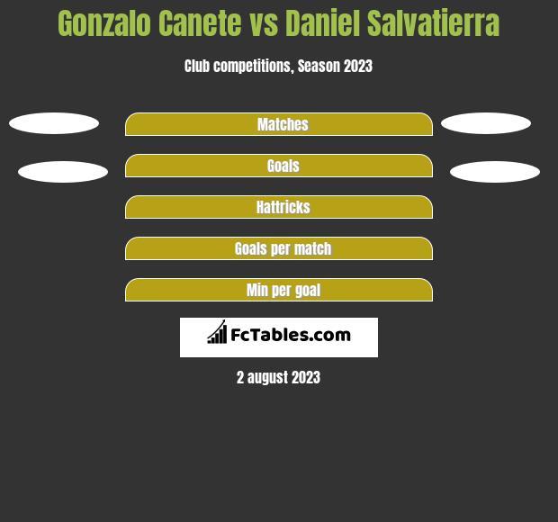Gonzalo Canete vs Daniel Salvatierra h2h player stats