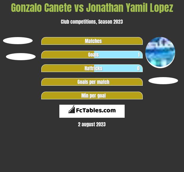 Gonzalo Canete vs Jonathan Yamil Lopez h2h player stats