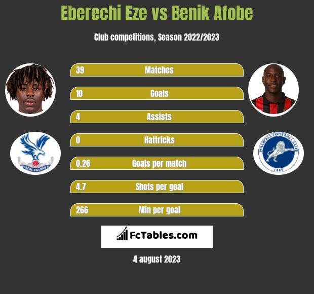 Eberechi Eze vs Benik Afobe h2h player stats