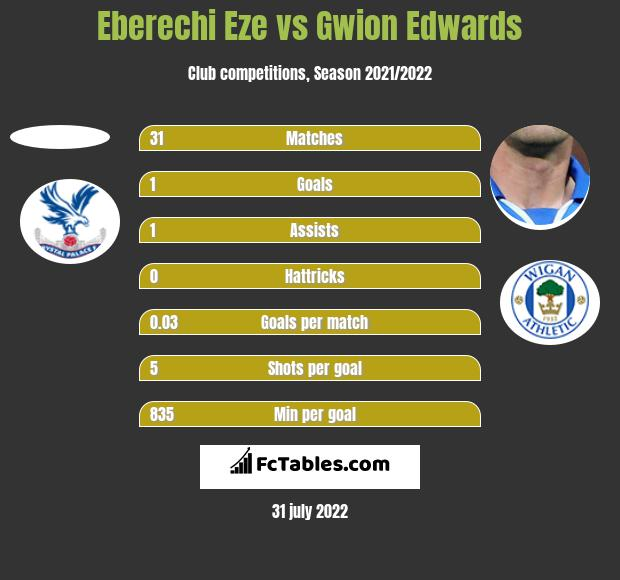 Eberechi Eze vs Gwion Edwards h2h player stats
