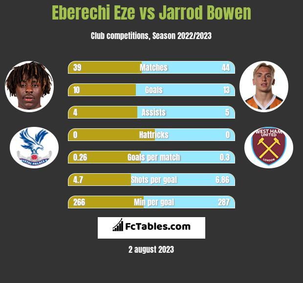 Eberechi Eze vs Jarrod Bowen h2h player stats