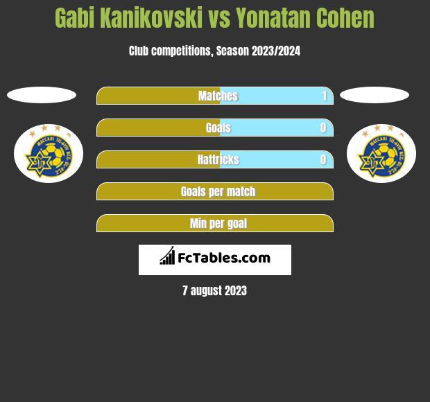 Gabi Kanikovski vs Yonatan Cohen h2h player stats