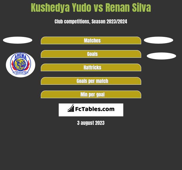 Kushedya Yudo vs Renan Silva h2h player stats