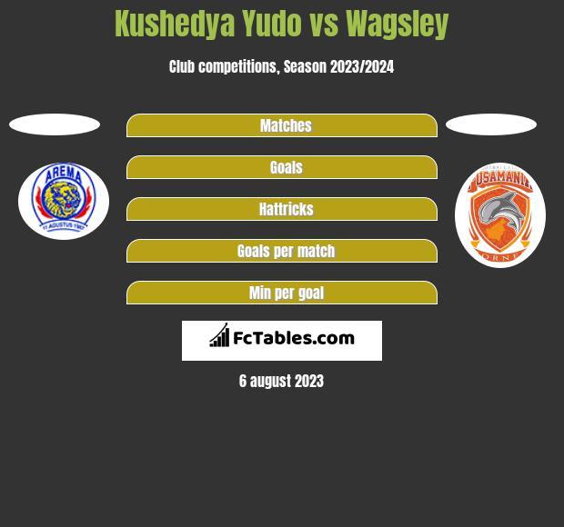 Kushedya Yudo vs Wagsley h2h player stats