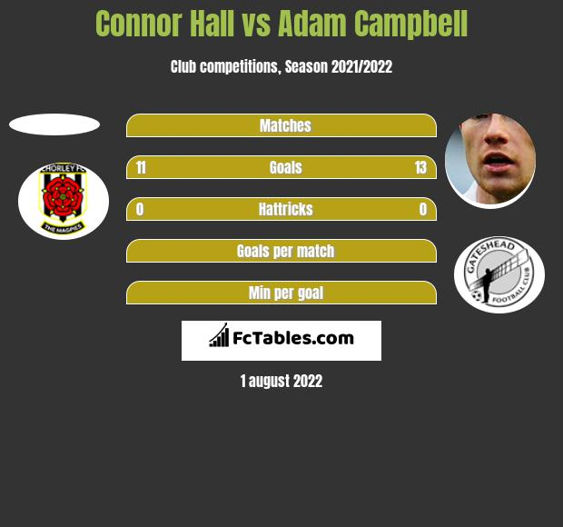 Connor Hall vs Adam Campbell h2h player stats