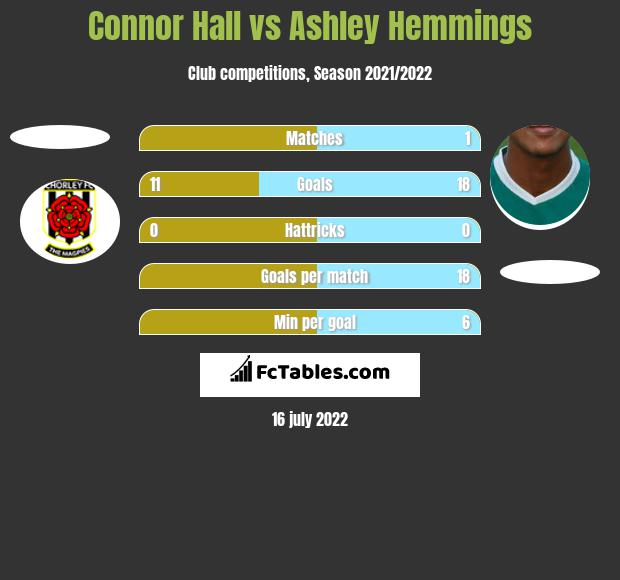 Connor Hall vs Ashley Hemmings h2h player stats