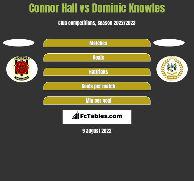 Connor Hall vs Dominic Knowles h2h player stats