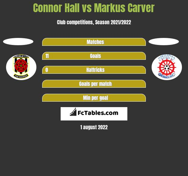 Connor Hall vs Markus Carver h2h player stats