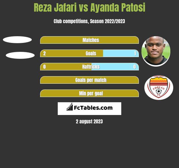 Reza Jafari vs Ayanda Patosi h2h player stats