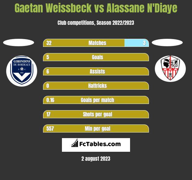 Gaetan Weissbeck vs Alassane N'Diaye h2h player stats