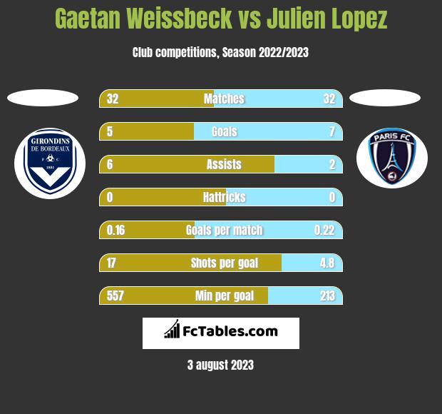 Gaetan Weissbeck vs Julien Lopez h2h player stats
