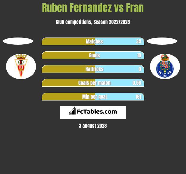 Ruben Fernandez vs Fran h2h player stats