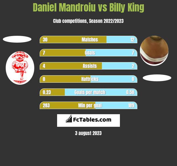 Daniel Mandroiu vs Billy King h2h player stats