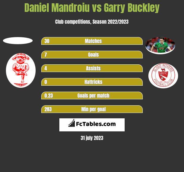 Daniel Mandroiu vs Garry Buckley h2h player stats