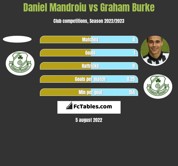 Daniel Mandroiu vs Graham Burke h2h player stats