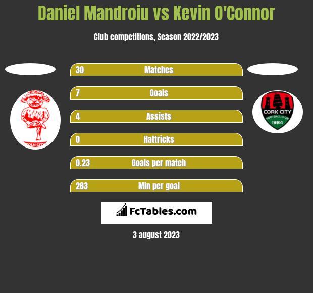 Daniel Mandroiu vs Kevin O'Connor h2h player stats