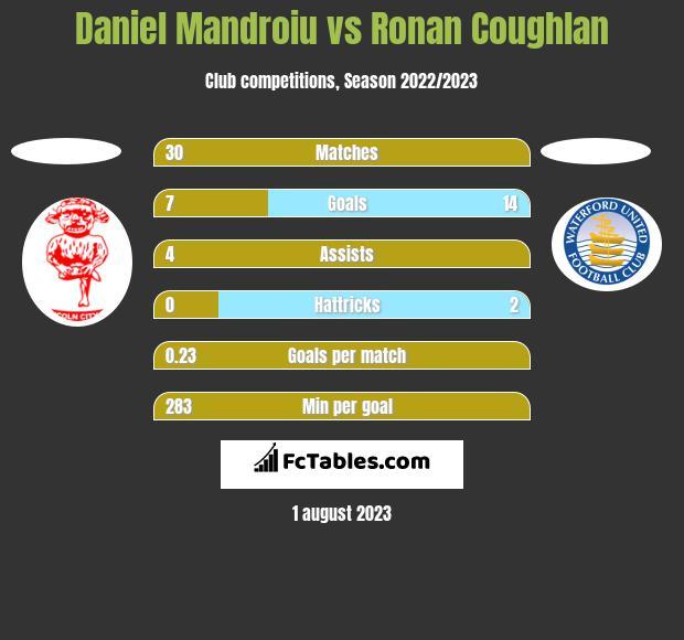 Daniel Mandroiu vs Ronan Coughlan h2h player stats