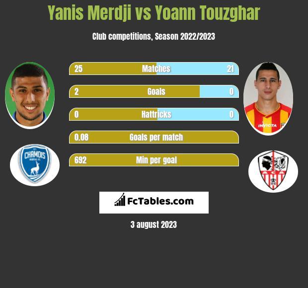 Yanis Merdji vs Yoann Touzghar h2h player stats