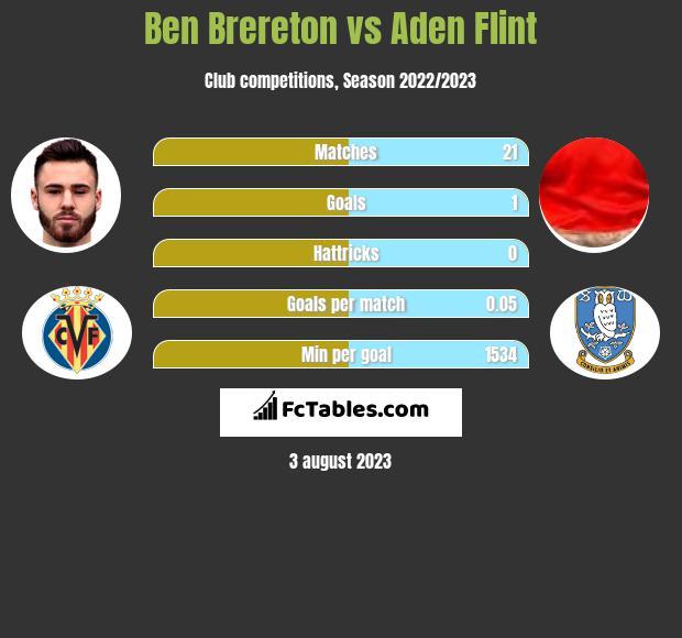 Ben Brereton vs Aden Flint h2h player stats