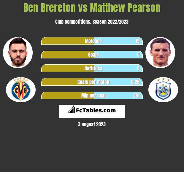 Ben Brereton vs Matthew Pearson h2h player stats