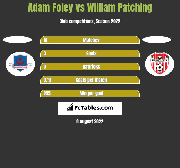 Adam Foley vs William Patching h2h player stats