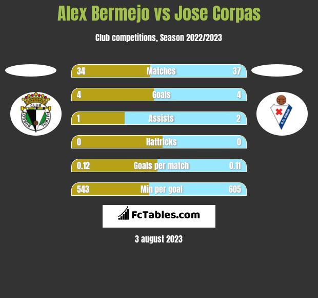 Alex Bermejo vs Jose Corpas h2h player stats