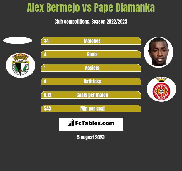 Alex Bermejo vs Pape Diamanka h2h player stats
