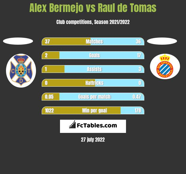 Alex Bermejo vs Raul de Tomas h2h player stats