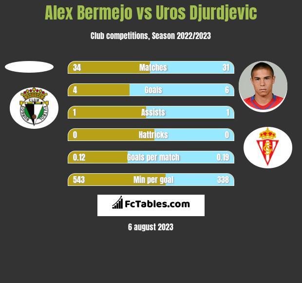 Alex Bermejo vs Uros Djurdjevic h2h player stats